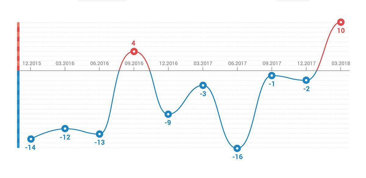 46dd444ebb114 Индекс настроений». Март 2018 года - Исследования : Domofond.ru